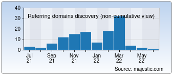 Majestic Referring Domains Discovery Chart for devitrianto.com