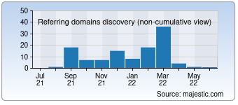 Majestic Referring Domains Discovery Chart for devjoker.com