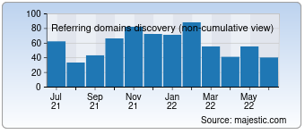 Majestic Referring Domains Discovery Chart for devk.de