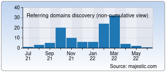 Majestic Referring Domains Discovery Chart for devlani.com