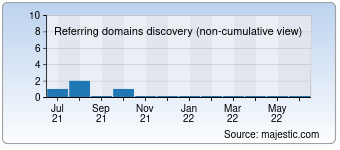 Majestic Referring Domains Discovery Chart for devletbaba.com