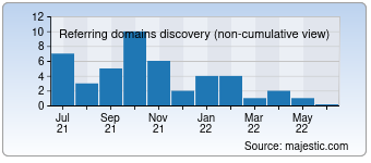 Majestic Referring Domains Discovery Chart for devletsel.com