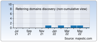 Majestic Referring Domains Discovery Chart for devlijtigebie.be