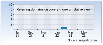 Majestic Referring Domains Discovery Chart for devlinrhodes.com