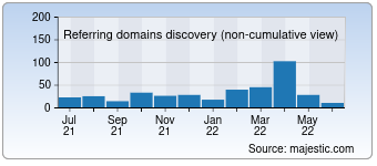 Majestic Referring Domains Discovery Chart for devlounge.net