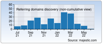 Majestic Referring Domains Discovery Chart for devlyn.com.mx
