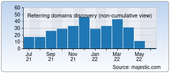 Majestic Referring Domains Discovery Chart for devmanuals.com