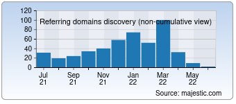 Majestic Referring Domains Discovery Chart for devnetjobsindia.org