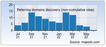 Majestic Referring Domains Discovery Chart for devolro.com