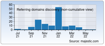 Majestic Referring Domains Discovery Chart for devonwebdesigners.com