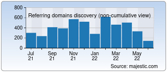 Majestic Referring Domains Discovery Chart for devot-ee.com