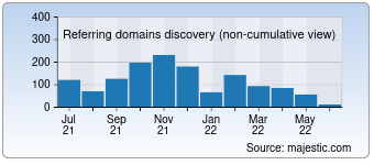 Majestic Referring Domains Discovery Chart for devote.se