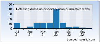 Majestic Referring Domains Discovery Chart for devoteclub.com