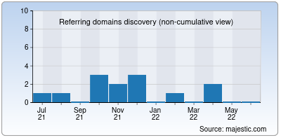 referring domains of devotie.us