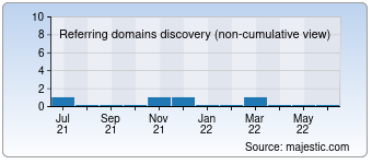 Majestic Referring Domains Discovery Chart for devotions.org