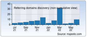 Majestic Referring Domains Discovery Chart for devoto.com.uy