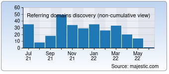 Majestic Referring Domains Discovery Chart for devour.com