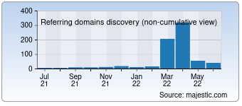 Majestic Referring Domains Discovery Chart for devoxx.co.uk