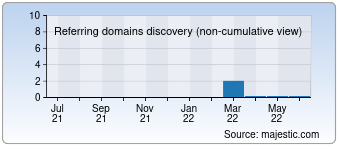 Majestic Referring Domains Discovery Chart for devpnz.ru