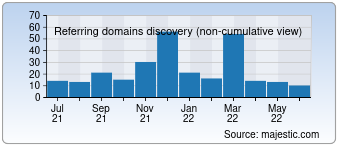 Majestic Referring Domains Discovery Chart for devppl.com