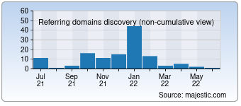 Majestic Referring Domains Discovery Chart for devprotalk.com