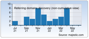 Majestic Referring Domains Discovery Chart for devrek.bel.tr