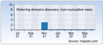 Majestic Referring Domains Discovery Chart for devrimacar.com
