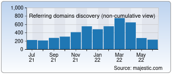 Majestic Referring Domains Discovery Chart for devry.edu