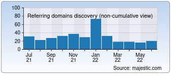 Majestic Referring Domains Discovery Chart for devryu.net