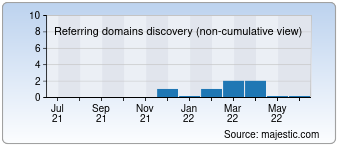 Majestic Referring Domains Discovery Chart for devsaglikis.org.tr
