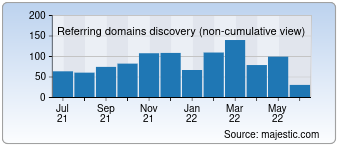 Majestic Referring Domains Discovery Chart for devshed.com