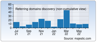 Majestic Referring Domains Discovery Chart for devsnippets.com