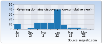 Majestic Referring Domains Discovery Chart for devstand.com