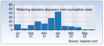 Majestic Referring Domains Discovery Chart for devsteam.com