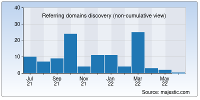 referring domains of dewii.in
