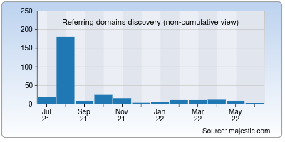 referring domains of dgzone.net