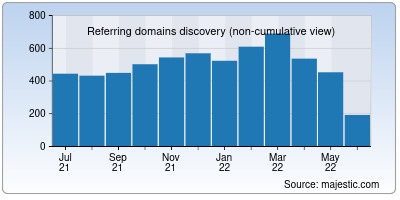 referring domains of diagrams.net
