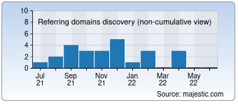 Majestic Referring Domains Discovery Chart for didactum.de