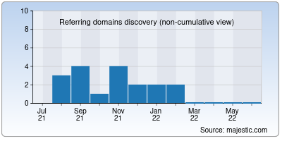 referring domains of didactum.info