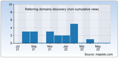 referring domains of didactum.net