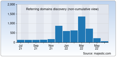 referring domains of differencebetween.info