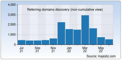 referring domains of differencebetween.net