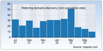 referring domains of digicommerce.in