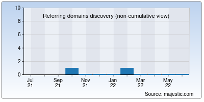referring domains of digitalprivacy.co