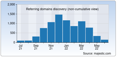 referring domains of dineout.co.in