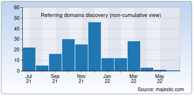 referring domains of directorypress.net