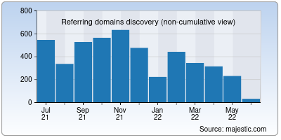 referring domains of discountasp.net