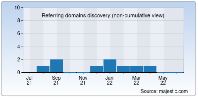 referring domains of discoverearth.us