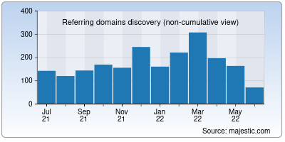 referring domains of discovery.org