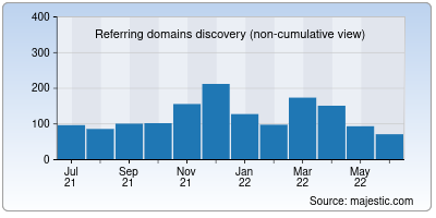 referring domains of dishtv.in